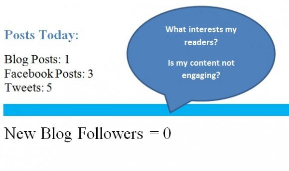 engage blog visitors