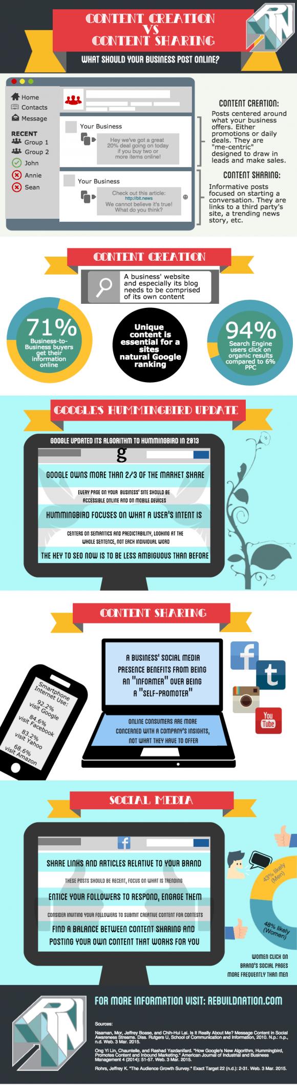 Content Creation versus content Sharing