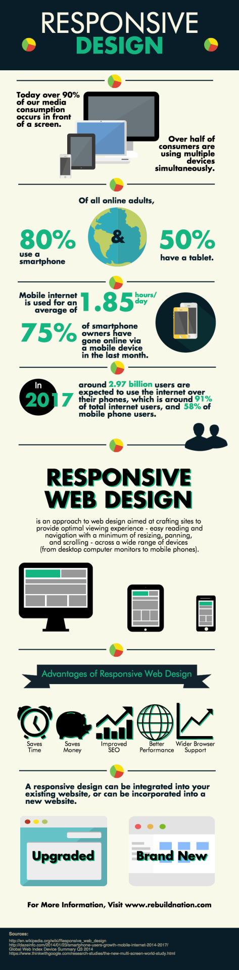 Responsive Design for Newbies [Infographic]