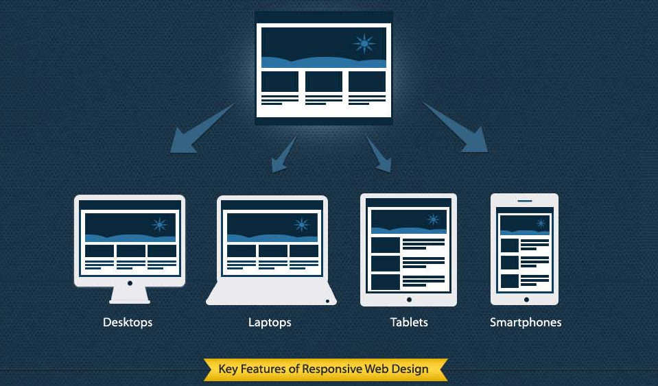 Responsive Webdesign  – A Paradigm Shift In The Industry [Infographic]