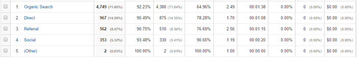 blog attracts wrong traffic
