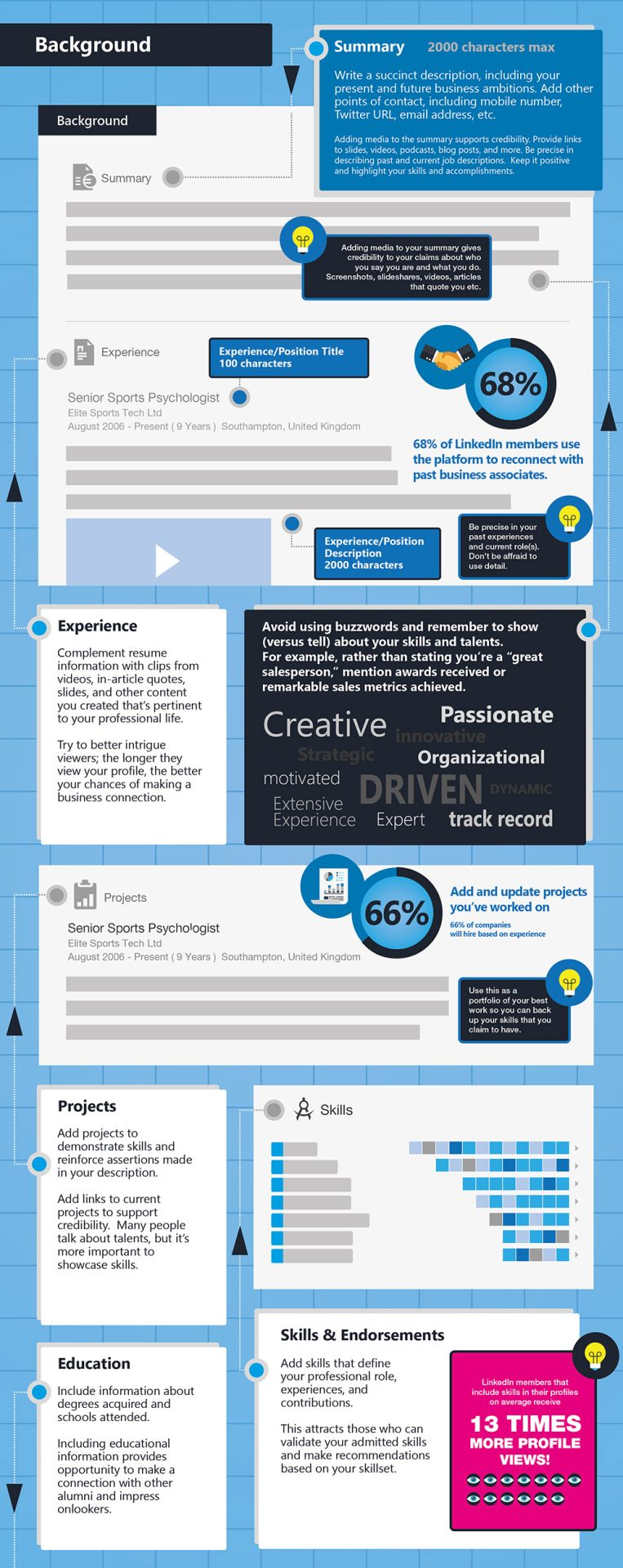 ultimate linkedin cheat sheet infographic